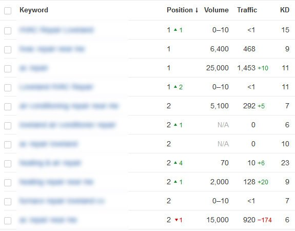 7-SEO-Case-Study-Top-3-Ranking-Competitive-Keywords